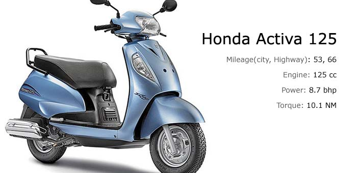 Top 5 Fuel Efficient 125cc Scooters In India